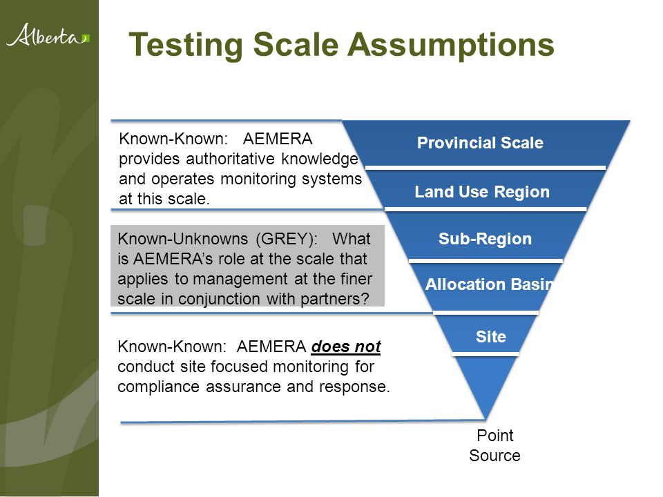 Testing Scale Assumptions Provincial Scale Land Use Region Sub-Region Allocation Basin Site Point Source Known-Known: AEMERA provides authoritative knowledge and operates monitoring systems at this scale.