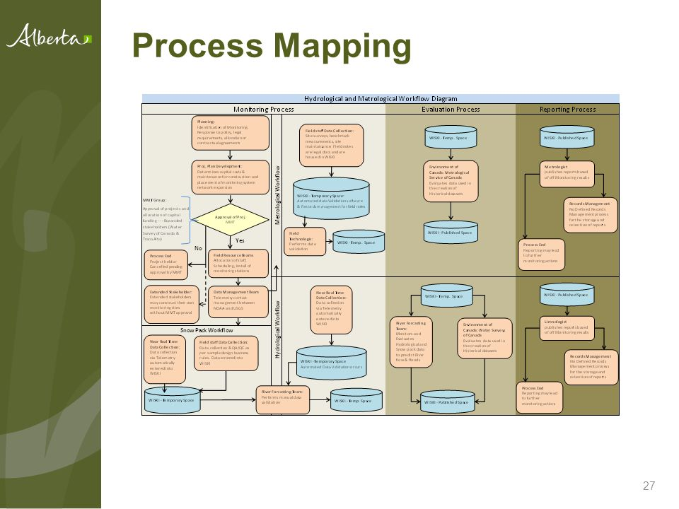 Process Mapping 27