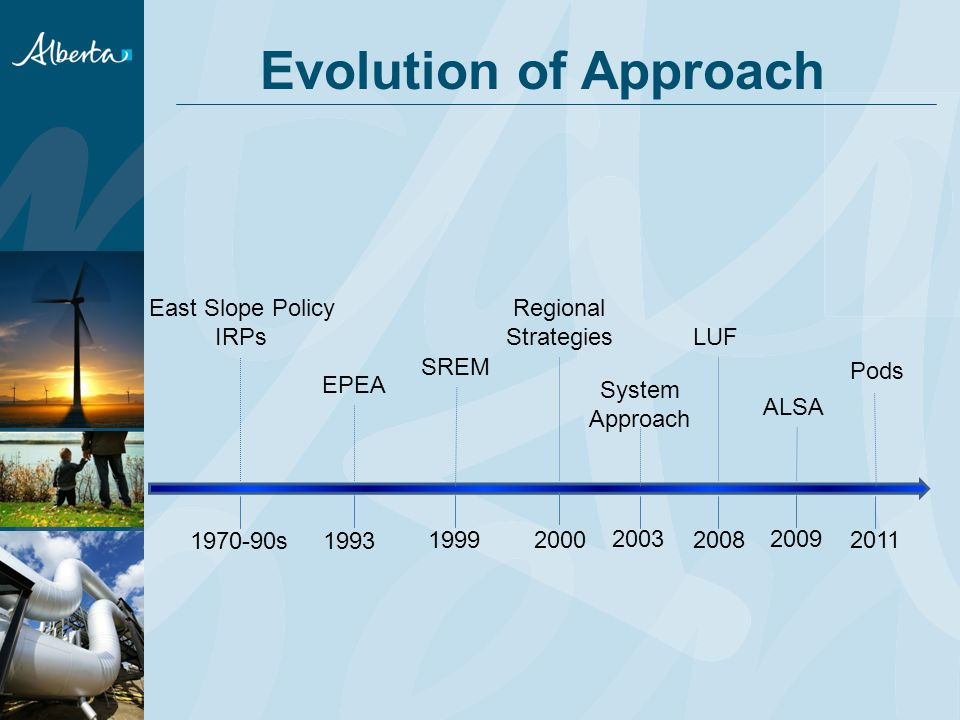 1970-90s East Slope Policy IRPs Evolution of Approach 1993 LUF Regional Strategies EPEA 199920002008 2009 SREM ALSA Pods System Approach 2011 2003