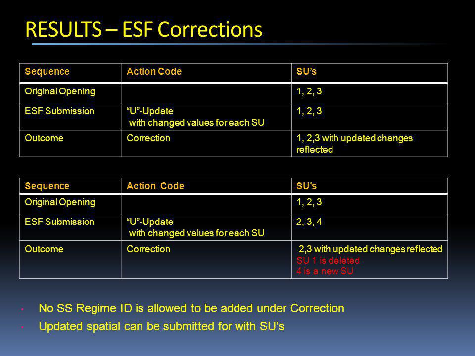 RESULTS – ESF Corrections SequenceAction CodeSU's Original Opening1, 2, 3 ESF Submission U -Update with changed values for each SU 1, 2, 3 OutcomeCorrection1, 2,3 with updated changes reflected SequenceAction CodeSU's Original Opening1, 2, 3 ESF Submission U -Update with changed values for each SU 2, 3, 4 OutcomeCorrection 2,3 with updated changes reflected SU 1 is deleted 4 is a new SU No SS Regime ID is allowed to be added under Correction Updated spatial can be submitted for with SU's
