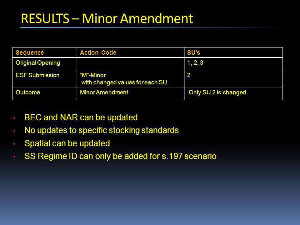 SequenceAction CodeSU's Original Opening1, 2, 3 ESF Submission M -Minor with changed values for each SU 2 OutcomeMinor Amendment Only SU 2 is changed BEC and NAR can be updated No updates to specific stocking standards Spatial can be updated SS Regime ID can only be added for s.197 scenario