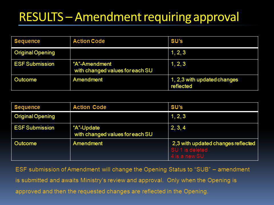 RESULTS – Amendment requiring approval SequenceAction CodeSU's Original Opening1, 2, 3 ESF Submission A -Amendment with changed values for each SU 1, 2, 3 OutcomeAmendment1, 2,3 with updated changes reflected SequenceAction CodeSU's Original Opening1, 2, 3 ESF Submission A -Update with changed values for each SU 2, 3, 4 OutcomeAmendment 2,3 with updated changes reflected SU 1 is deleted 4 is a new SU ESF submission of Amendment will change the Opening Status to SUB – amendment is submitted and awaits Ministry's review and approval.