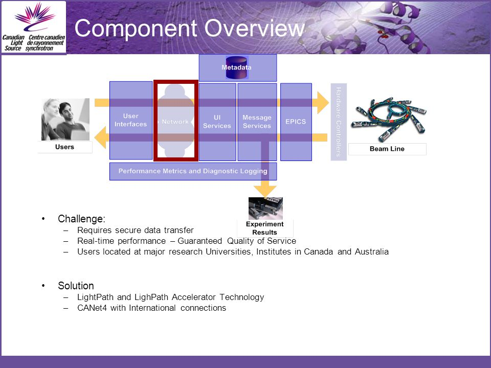 Component Overview Challenge: –Requires secure data transfer –Real-time performance – Guaranteed Quality of Service –Users located at major research Universities, Institutes in Canada and Australia Solution –LightPath and LighPath Accelerator Technology –CANet4 with International connections