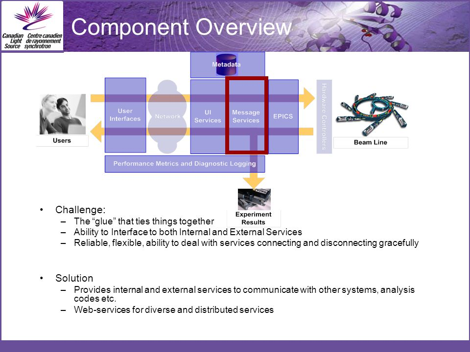 Component Overview Challenge: –The glue that ties things together –Ability to Interface to both Internal and External Services –Reliable, flexible, ability to deal with services connecting and disconnecting gracefully Solution –Provides internal and external services to communicate with other systems, analysis codes etc.
