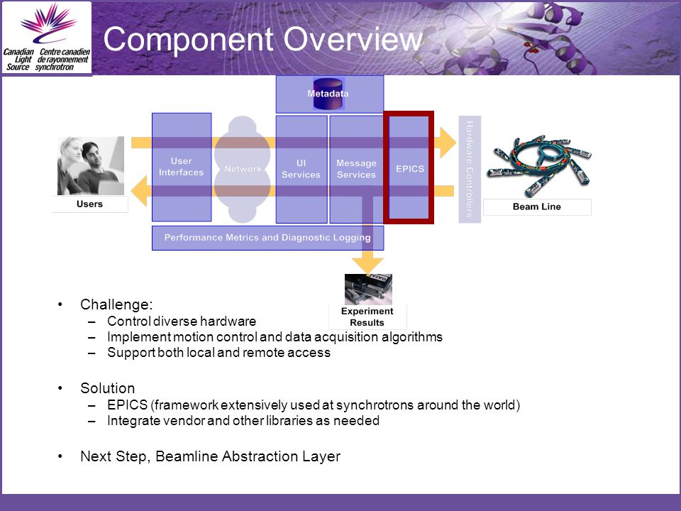 Component Overview Challenge: –Control diverse hardware –Implement motion control and data acquisition algorithms –Support both local and remote access Solution –EPICS (framework extensively used at synchrotrons around the world) –Integrate vendor and other libraries as needed Next Step, Beamline Abstraction Layer