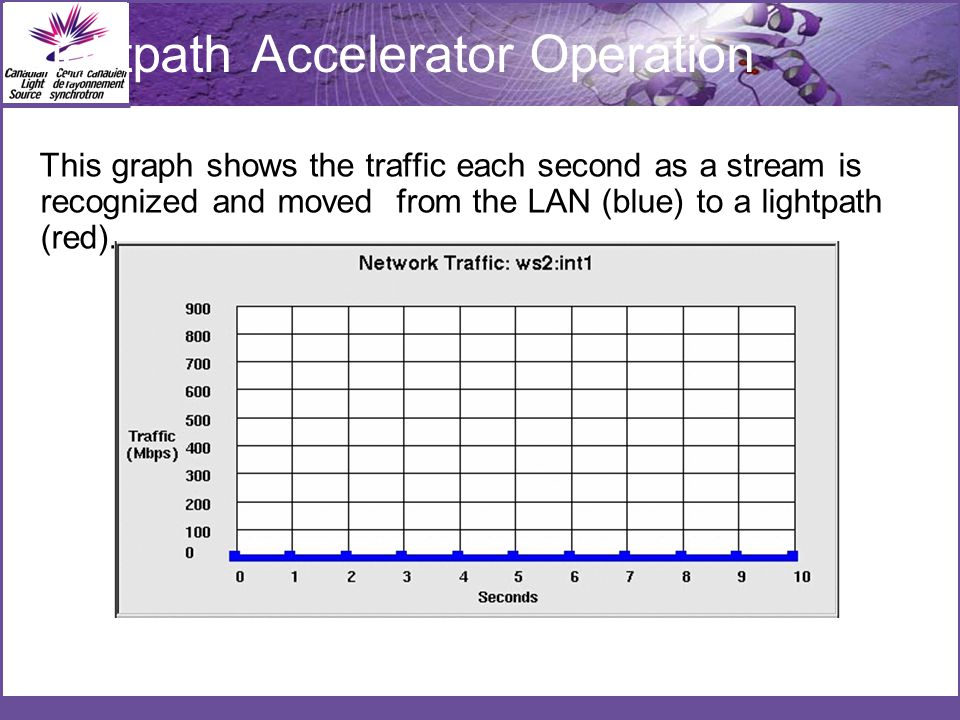 This graph shows the traffic each second as a stream is recognized and moved from the LAN (blue) to a lightpath (red).