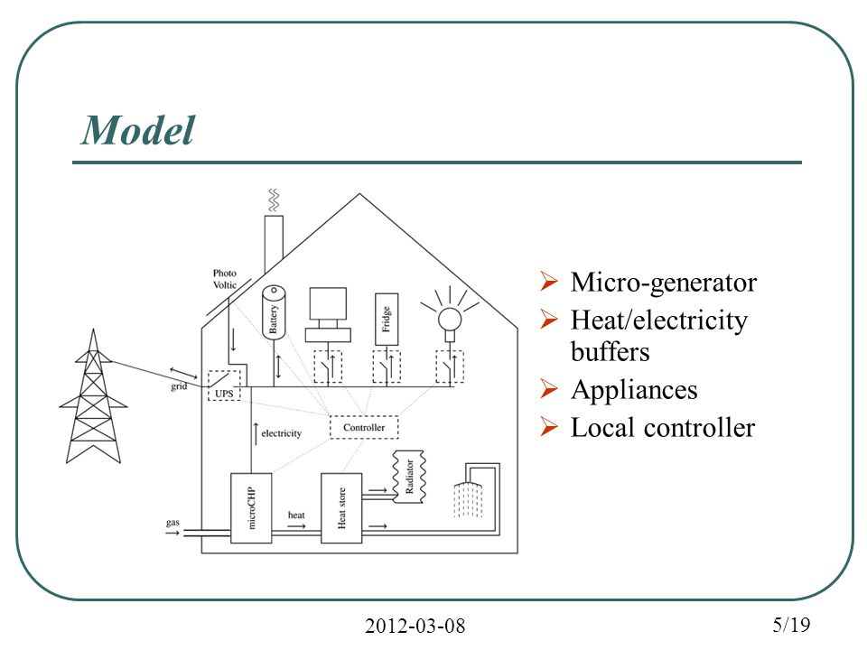 2012-03-08 5/19 Model  Micro-generator  Heat/electricity buffers  Appliances  Local controller