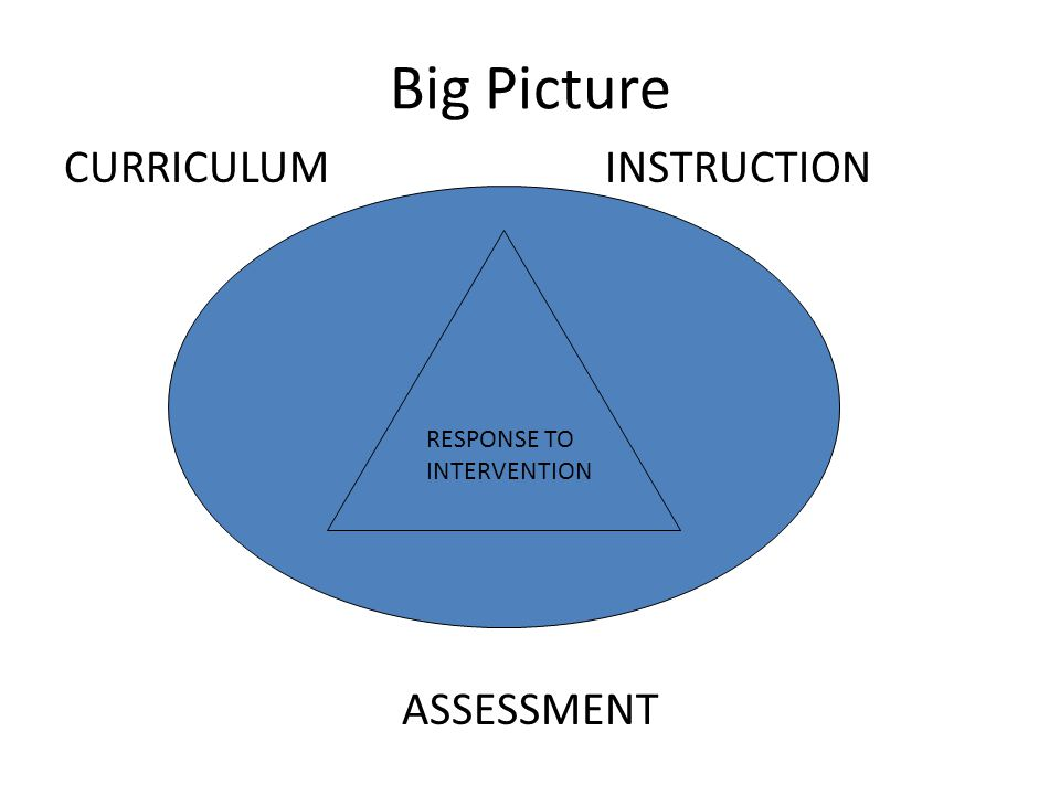 Big Picture CURRICULUM INSTRUCTION ASSESSMENT RESPONSE TO INTERVENTION