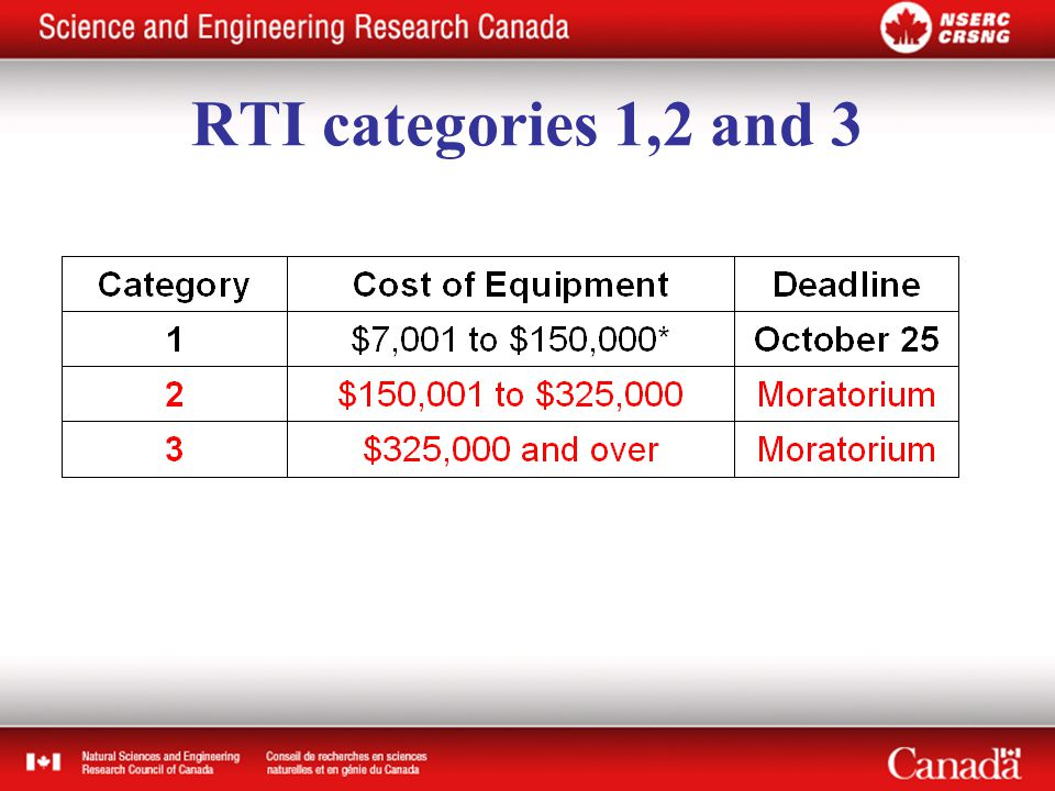 RTI categories 1,2 and 3