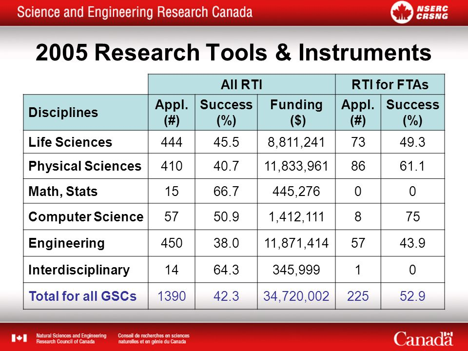 2005 Research Tools & Instruments All RTIRTI for FTAs Disciplines Appl.