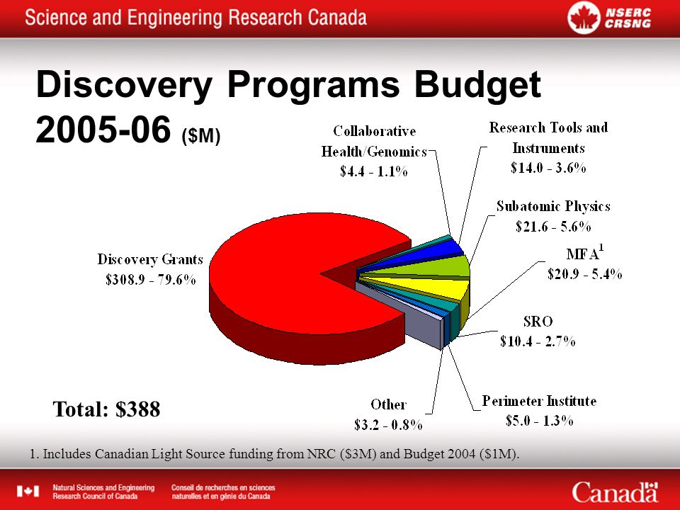 Discovery Programs Budget 2005-06 ($M) Total: $388 1.