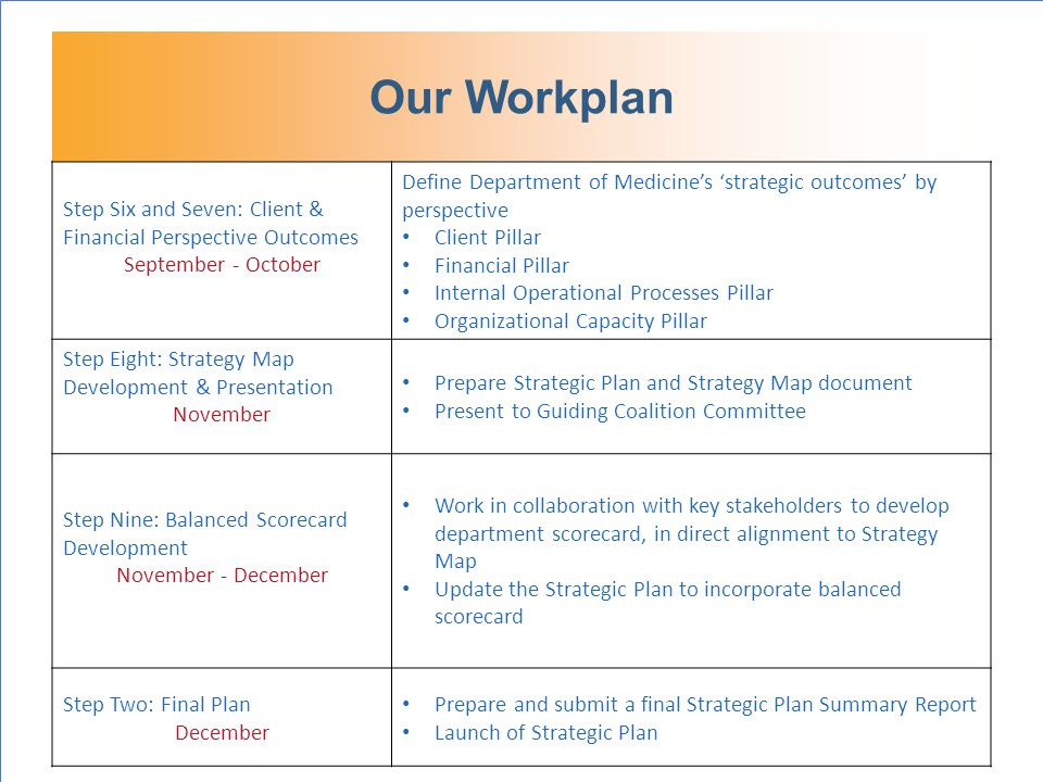 Our Workplan Step Six and Seven: Client & Financial Perspective Outcomes September - October Define Department of Medicine's 'strategic outcomes' by perspective Client Pillar Financial Pillar Internal Operational Processes Pillar Organizational Capacity Pillar Step Eight: Strategy Map Development & Presentation November Prepare Strategic Plan and Strategy Map document Present to Guiding Coalition Committee Step Nine: Balanced Scorecard Development November - December Work in collaboration with key stakeholders to develop department scorecard, in direct alignment to Strategy Map Update the Strategic Plan to incorporate balanced scorecard Step Two: Final Plan December Prepare and submit a final Strategic Plan Summary Report Launch of Strategic Plan