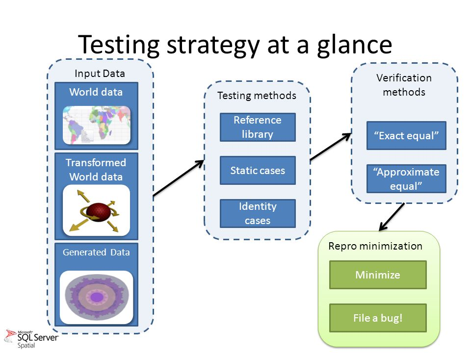 Testing strategy at a glance Input Data Testing methods Verification methods World data Reference library Static cases Generated Data Exact equal Identity cases Transformed World data Approximate equal Repro minimization Minimize File a bug!