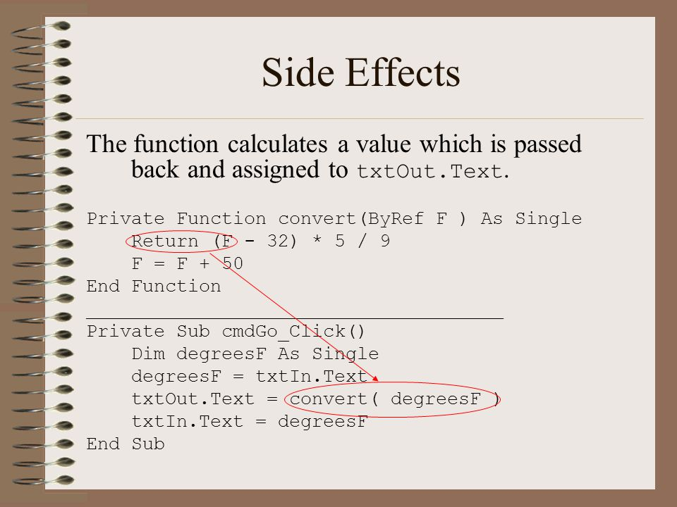 Side Effects The function calculates a value which is passed back and assigned to txtOut.Text.