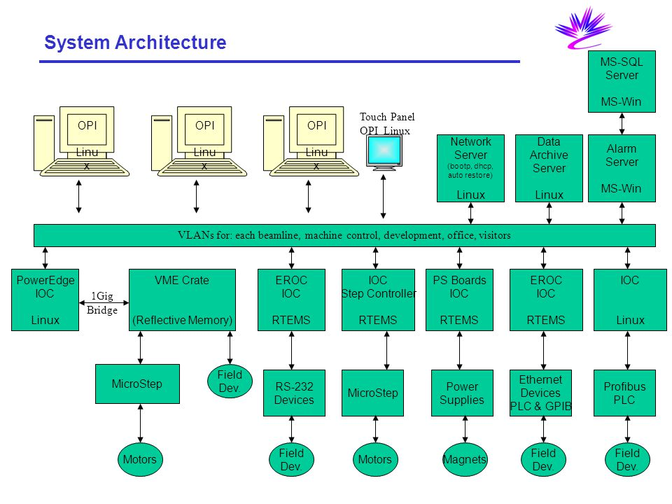 VLANs for: each beamline, machine control, development, office, visitors VME Crate (Reflective Memory) MicroStep EROC IOC RTEMS Field Dev.