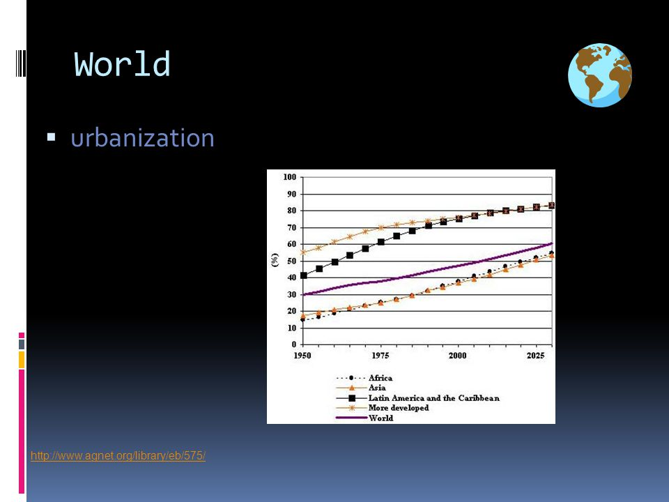 World  urbanization http://www.agnet.org/library/eb/575/