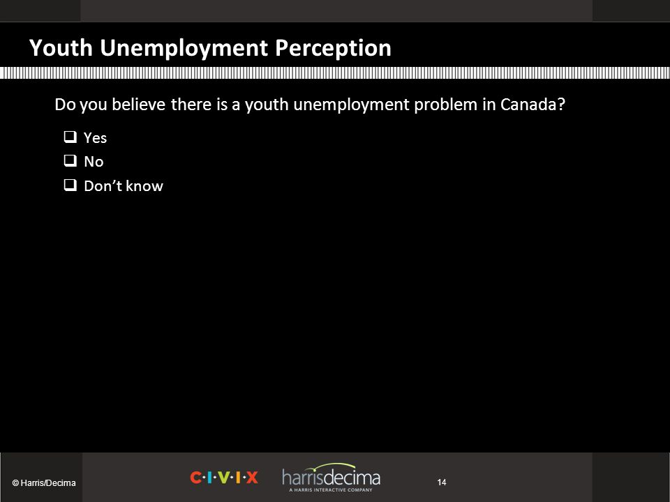Youth Unemployment Perception Do you believe there is a youth unemployment problem in Canada.