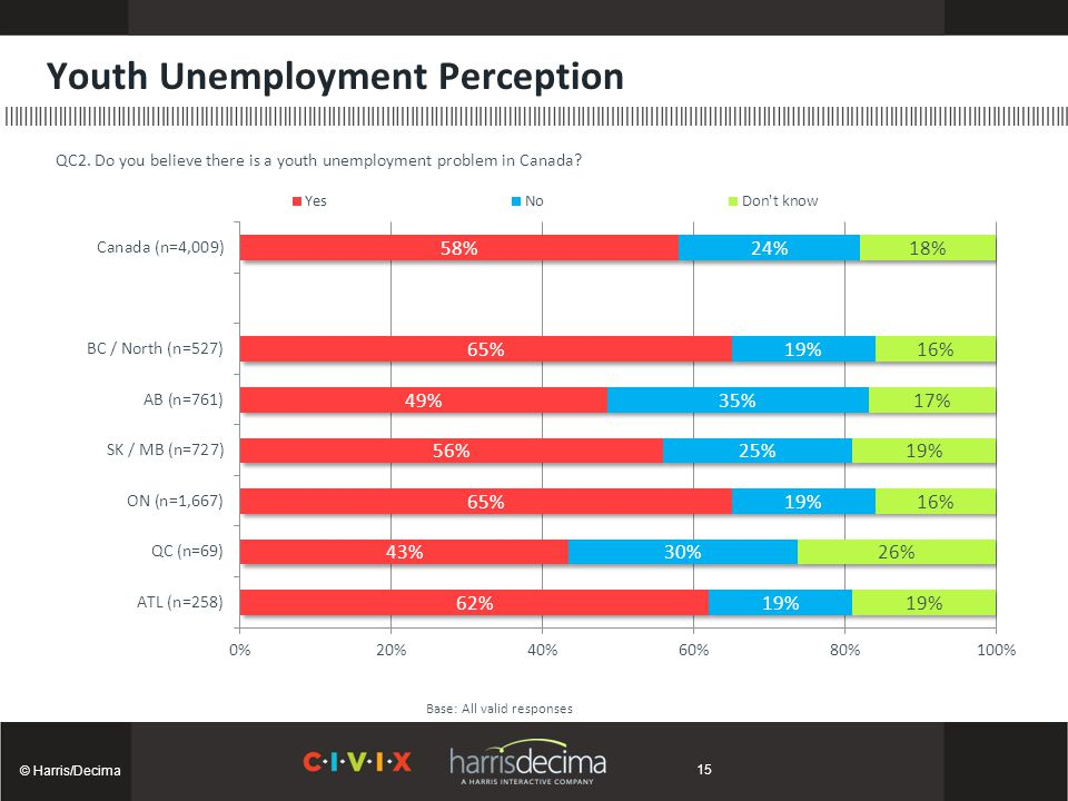 Youth Unemployment Perception © Harris/Decima Base: All valid responses QC2.