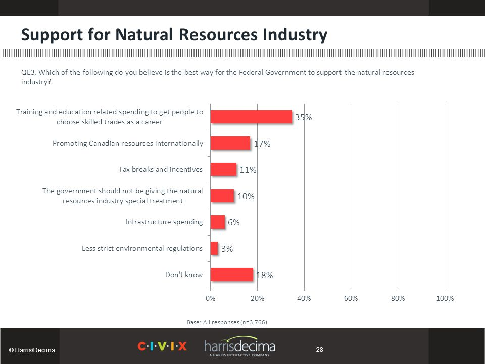 Support for Natural Resources Industry © Harris/Decima Base: All responses (n=3,766) QE3.