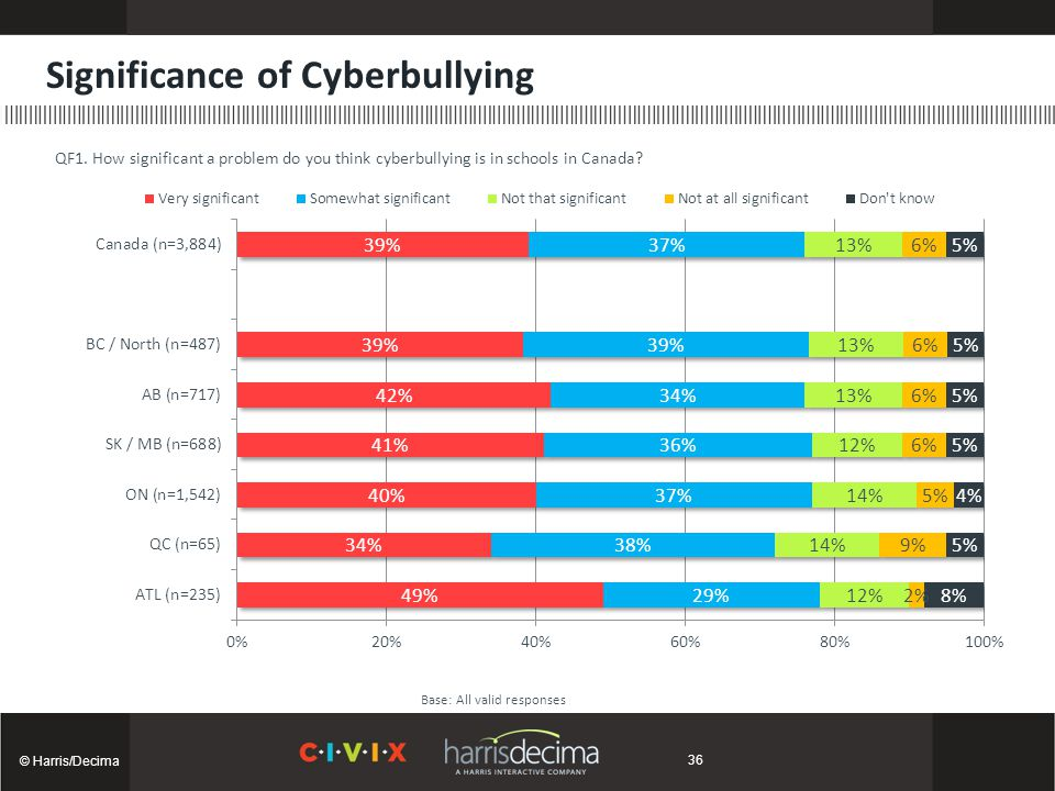 Significance of Cyberbullying © Harris/Decima Base: All valid responses QF1.