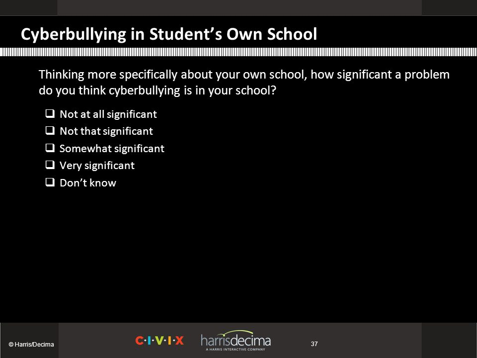 Cyberbullying in Student's Own School Thinking more specifically about your own school, how significant a problem do you think cyberbullying is in your school.