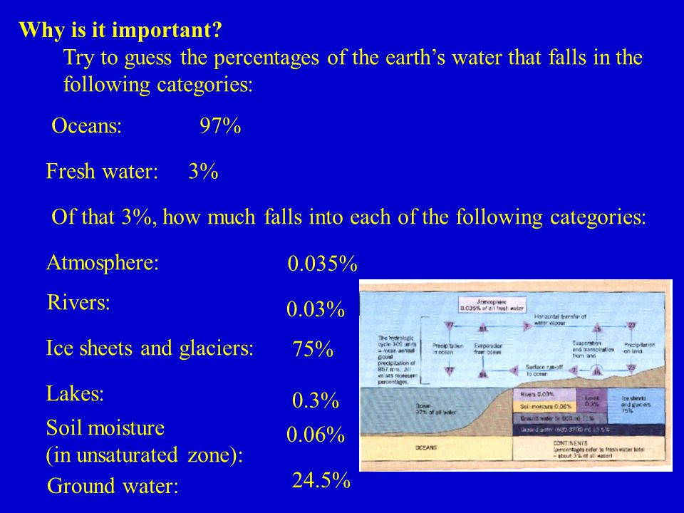 Try to guess the percentages of the earth's water that falls in the following categories: Oceans: Fresh water: 97% 3% Of that 3%, how much falls into each of the following categories: Atmosphere: Rivers: Ice sheets and glaciers: Lakes: Soil moisture (in unsaturated zone): Ground water: 0.035% 0.03% 75% 0.3% 0.06% 24.5% Why is it important