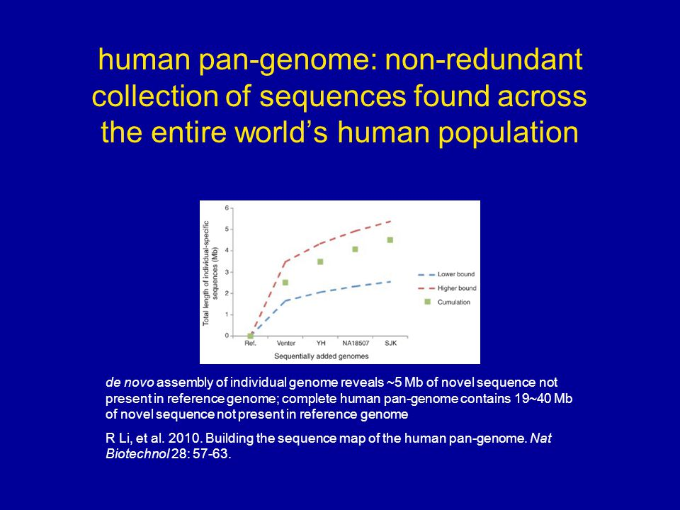 human pan-genome: non-redundant collection of sequences found across the entire world's human population de novo assembly of individual genome reveals ~5 Mb of novel sequence not present in reference genome; complete human pan-genome contains 19~40 Mb of novel sequence not present in reference genome R Li, et al.