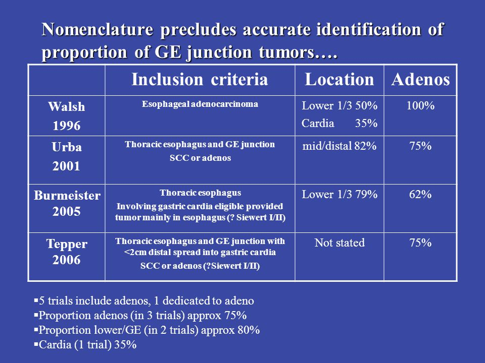 19 Nomenclature precludes accurate identification of proportion of GE junction tumors….