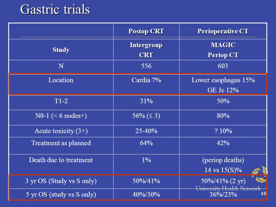 48 Gastric trials Gastric trials Postop CRT Perioperative CT StudyIntergroupCRTMAGIC Periop CT N556603 LocationCardia 7%Lower esophagus 15% GE Jc 12% T1-231%50% N0-1 (< 6 nodes+) 56% (  3) 80% Acute toxicity (3+)25-40%.