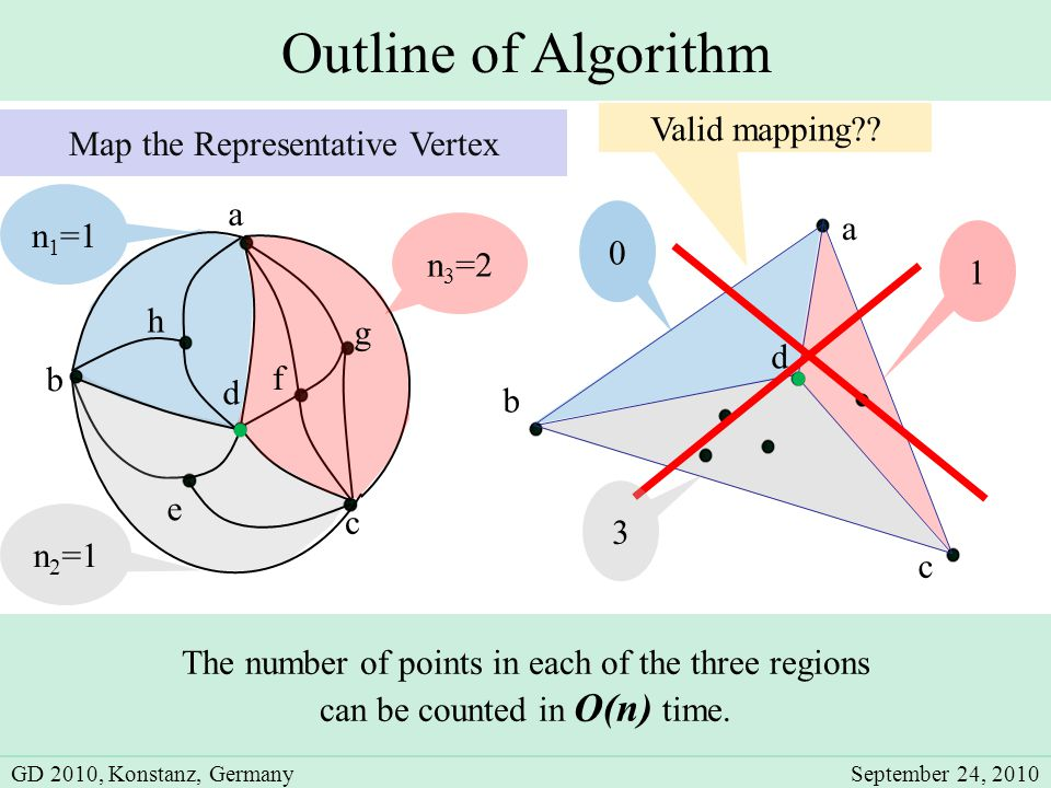 d Outline of Algorithm b c d e a a c b n 1 =1 n 2 =1 n 3 =2 0 3 1 The number of points in each of the three regions can be counted in O(n) time.