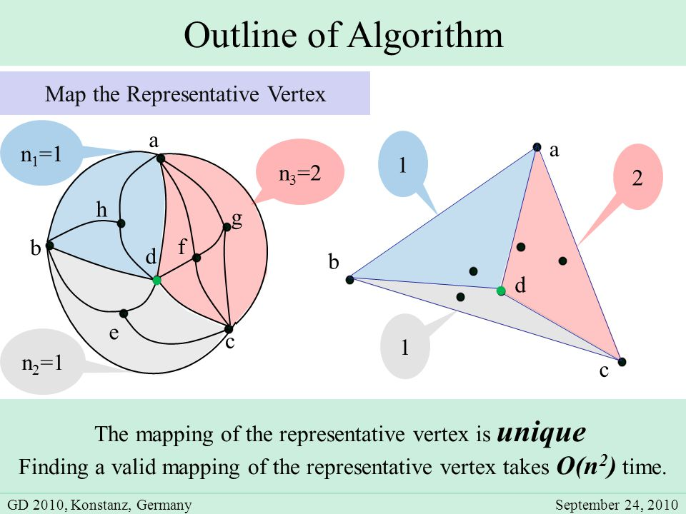 Outline of Algorithm b c d e a a c b d 1 1 2 The mapping of the representative vertex is unique Finding a valid mapping of the representative vertex takes O(n 2 ) time.