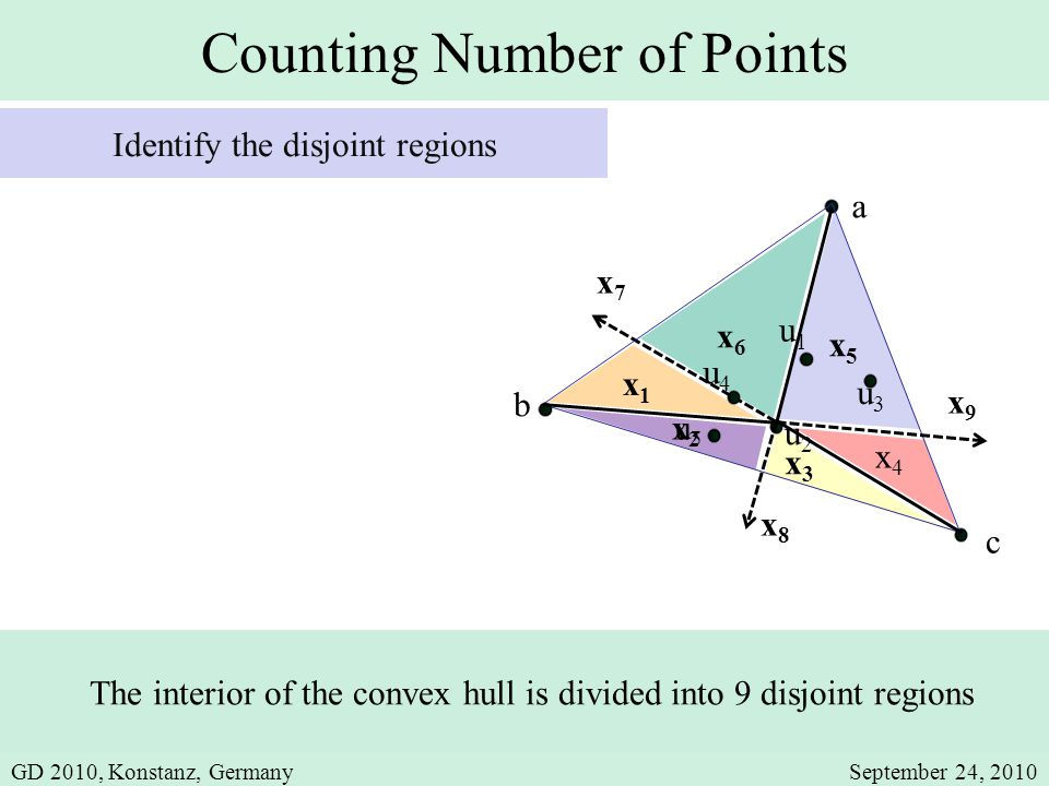 Counting Number of Points u1u1 a b u2u2 u3u3 u4u4 u5u5 c The interior of the convex hull is divided into 9 disjoint regions Identify the disjoint regions x5x5 x3x3 x4x4 x6x6 x2x2 x9x9 x7x7 x8x8 x1x1 GD 2010, Konstanz, GermanySeptember 24, 2010