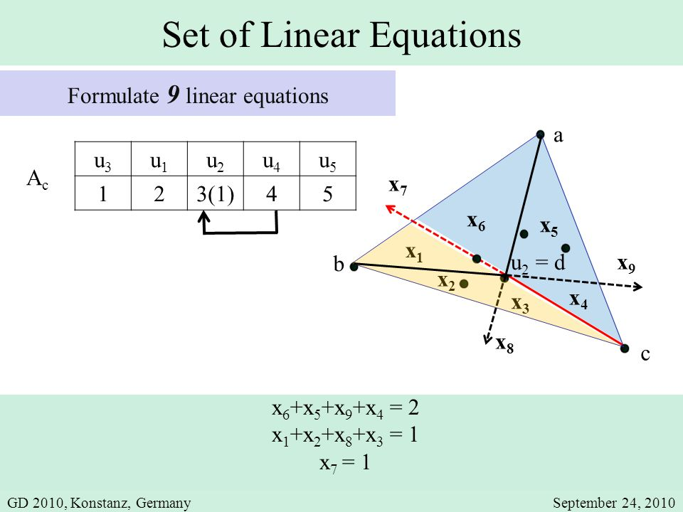 AcAc Set of Linear Equations Formulate 9 linear equations x5x5 a x3x3 x4x4 x6x6 x2x2 c x9x9 x7x7 x8x8 x1x1 u 2 = d x 6 +x 5 +x 9 +x 4 = 2 x 1 +x 2 +x 8 +x 3 = 1 x 7 = 1 b u3u3 u1u1 u2u2 u4u4 u5u5 123(1)45 GD 2010, Konstanz, GermanySeptember 24, 2010
