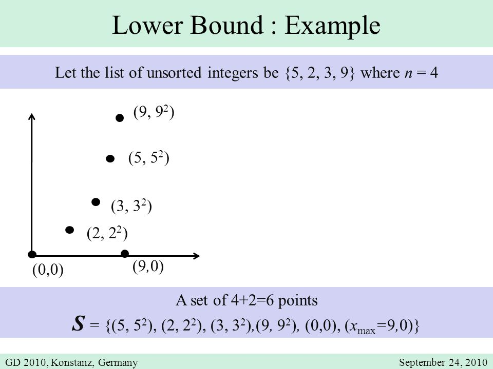 Lower Bound : Example A set of 4+2=6 points S = {(5, 5 2 ), (2, 2 2 ), (3, 3 2 ),(9, 9 2 ), (0,0), (x max =9,0)} Let the list of unsorted integers be {5, 2, 3, 9} where n = 4 (2, 2 2 ) (3, 3 2 ) (5, 5 2 ) (0,0) (9,0) (9, 9 2 ) GD 2010, Konstanz, GermanySeptember 24, 2010