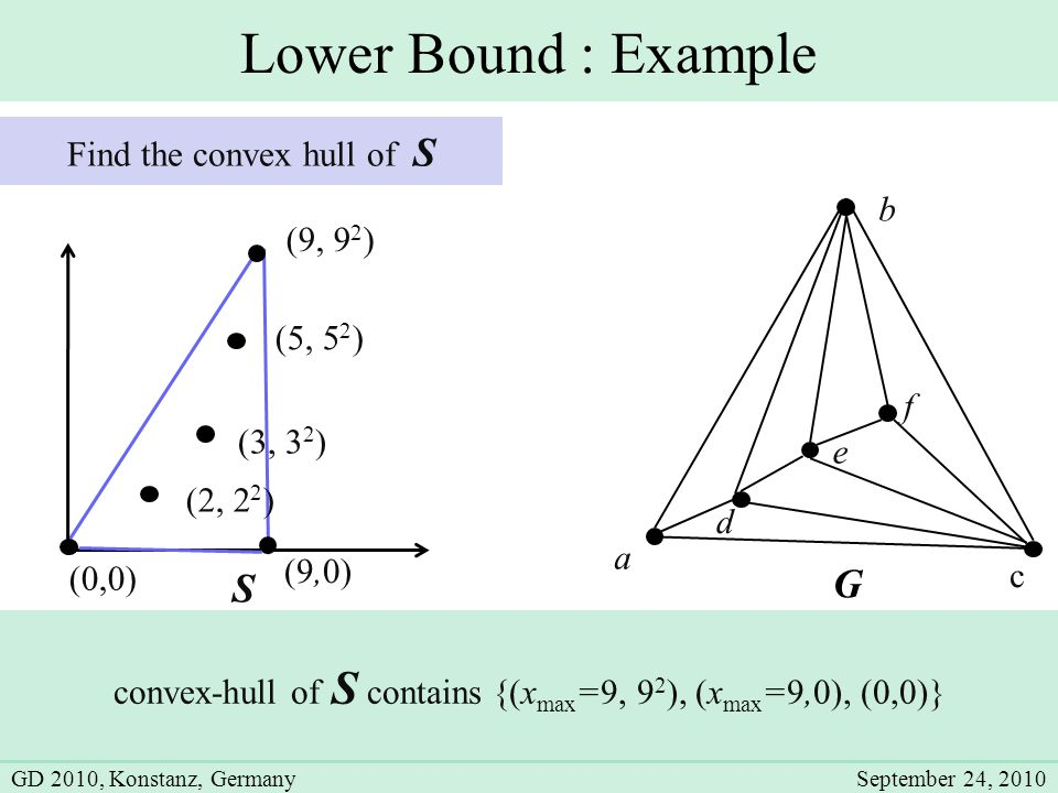 Lower Bound : Example G a b c d e f S (2, 2 2 ) (3, 3 2 ) (5, 5 2 ) (0,0) (9,0) (9, 9 2 ) convex-hull of S contains {(x max =9, 9 2 ), (x max =9,0), (0,0)} Find the convex hull of S GD 2010, Konstanz, GermanySeptember 24, 2010