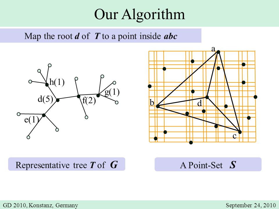 Our Algorithm Representative tree T of G A Point-Set S Map the root d of T to a point inside abc a c b d(5) e(1) f(2) g(1) h(1) d GD 2010, Konstanz, GermanySeptember 24, 2010
