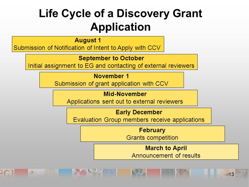 Life Cycle of a Discovery Grant Application 13 August 1 Submission of Notification of Intent to Apply with CCV September to October Initial assignment to EG and contacting of external reviewers November 1 Submission of grant application with CCV Mid-November Applications sent out to external reviewers Early December Evaluation Group members receive applications February Grants competition March to April Announcement of results