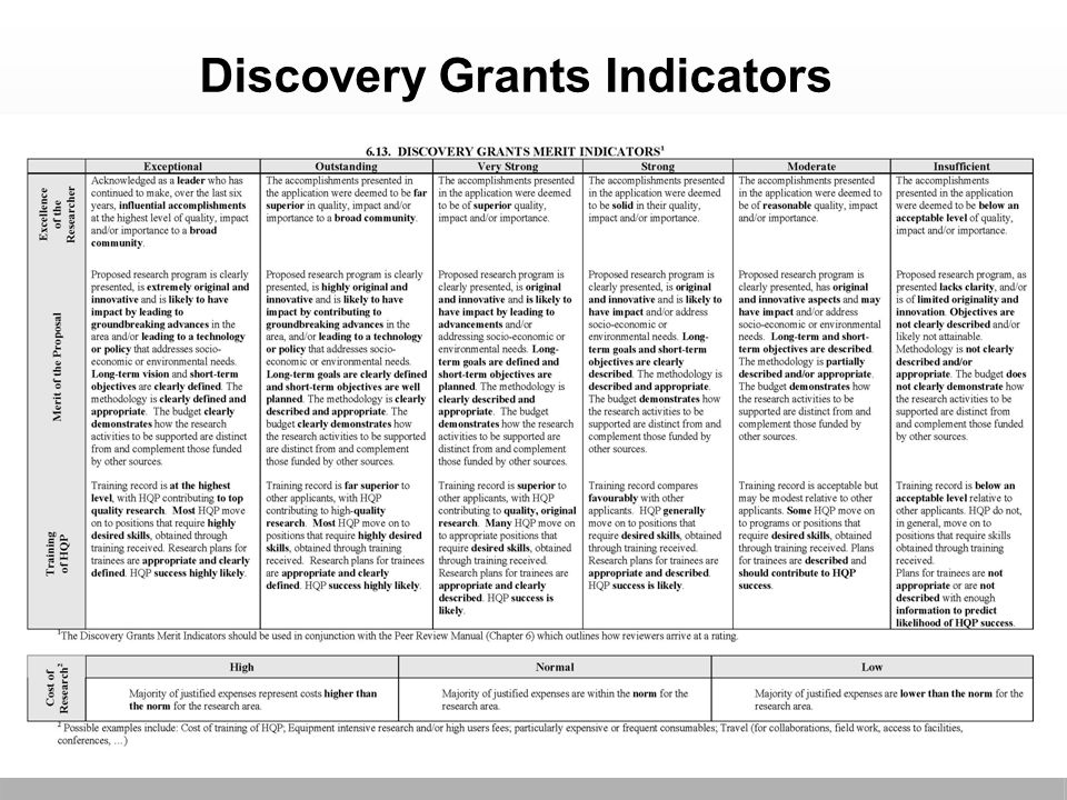 Discovery Grants Indicators 34