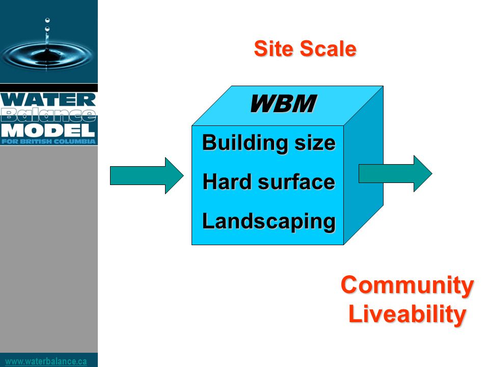 www.waterbalance.ca Site Scale Community Liveability WBM Building size Hard surface Landscaping