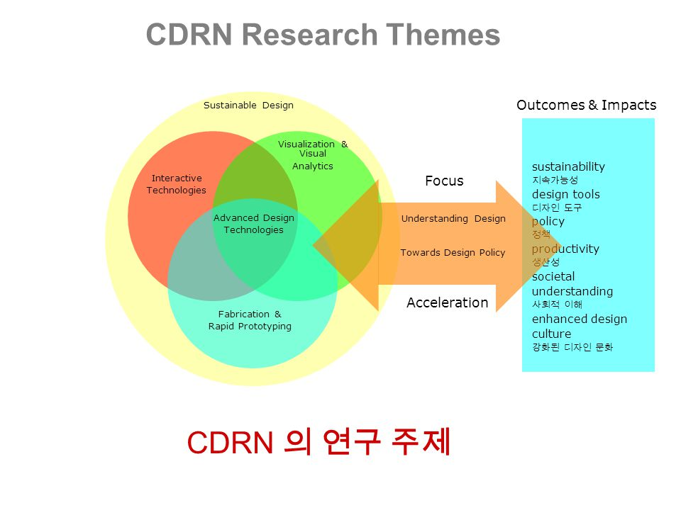 Sustainable Design CDRN Research Themes Interactive Technologies Visualization & Visual Analytics Fabrication & Rapid Prototyping Advanced Design Technologies sustainability 지속가능성 design tools 디자인 도구 policy 정책 productivity 생산성 societal understanding 사회적 이해 enhanced design culture 강화된 디자인 문화 Outcomes & Impacts Understanding Design Towards Design Policy Focus Acceleration CDRN 의 연구 주제