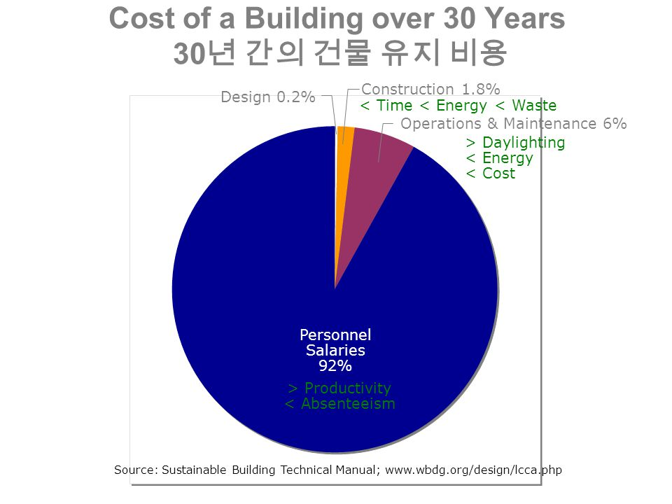Cost of a Building over 30 Years 30 년 간의 건물 유지 비용 > Productivity < Absenteeism Construction 1.8% Personnel Salaries 92% Design 0.2% Operations & Maintenance 6% > Daylighting < Energy < Cost < Time < Energy < Waste Source: Sustainable Building Technical Manual; www.wbdg.org/design/lcca.php
