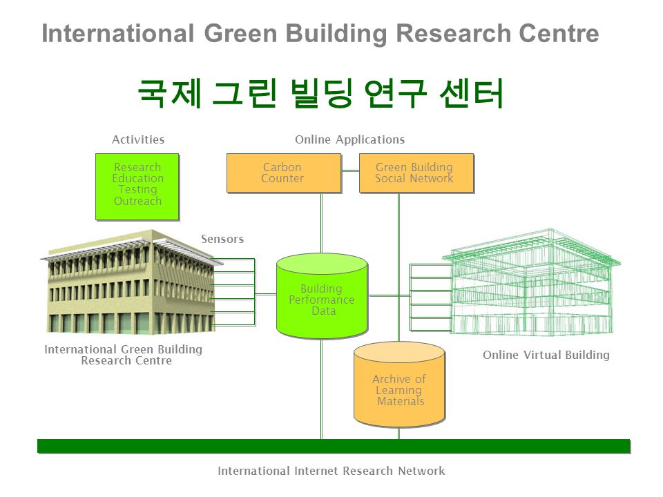 International Green Building Research Centre 국제 그린 빌딩 연구 센터 Research Education Testing Outreach Activities International Green Building Research Centre Online Virtual Building International Internet Research Network Archive of Learning Materials Sensors Carbon Counter Online Applications Green Building Social Network Building Performance Data