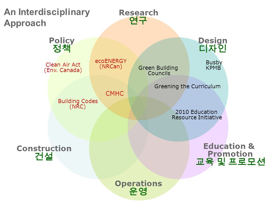 An Interdisciplinary Approach Research 연구 Design 디자인 Construction 건설 Operations 운영 Education & Promotion 교육 및 프로모션 Policy 정책 Building Codes (NRC) Busby KPMB Green Building Councils CMHC ecoENERGY (NRCan) Greening the Curriculum 2010 Education Resource Initiative Clean Air Act (Env.
