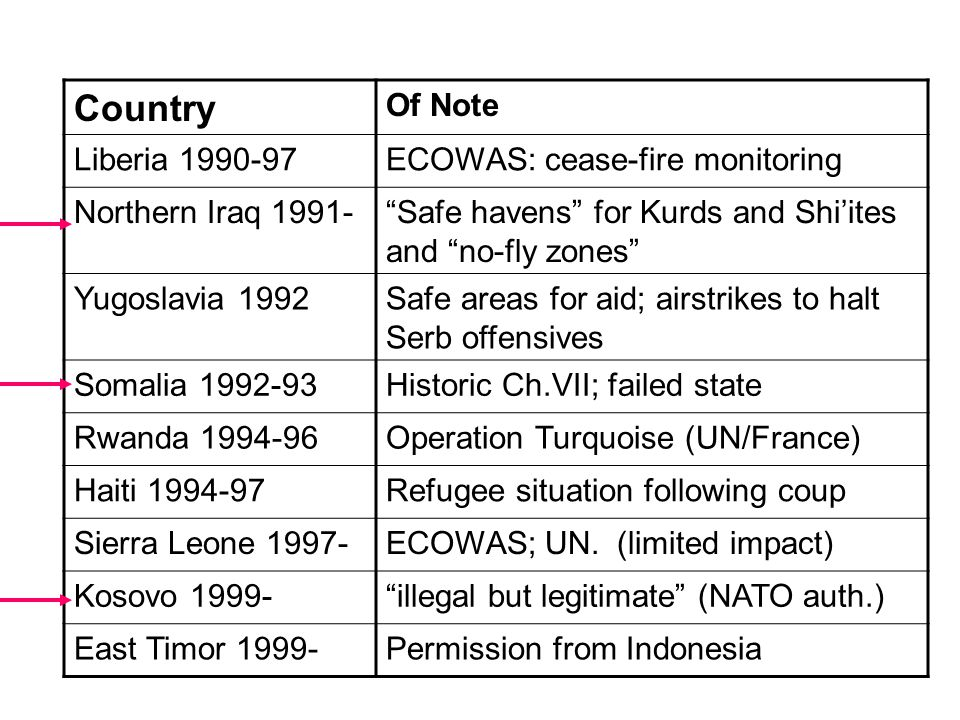 Country Of Note Liberia 1990-97ECOWAS: cease-fire monitoring Northern Iraq 1991- Safe havens for Kurds and Shi'ites and no-fly zones Yugoslavia 1992Safe areas for aid; airstrikes to halt Serb offensives Somalia 1992-93Historic Ch.VII; failed state Rwanda 1994-96Operation Turquoise (UN/France) Haiti 1994-97Refugee situation following coup Sierra Leone 1997-ECOWAS; UN.