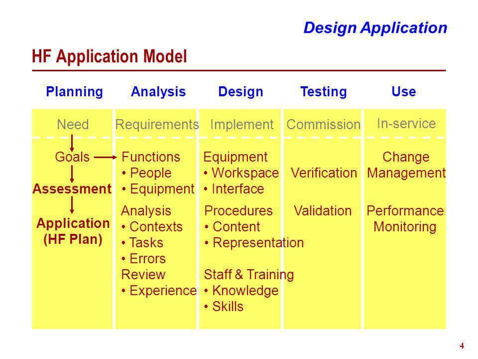 4 HF Application Model Planning Analysis Design Testing Use Performance Monitoring Change Management Verification Validation Equipment Workspace Interface Analysis Contexts Tasks Errors Review Experience Need Functions People Equipment Design Application RequirementsImplementCommission In-service Staff & Training Knowledge Skills Goals Assessment Application (HF Plan) Procedures Content Representation