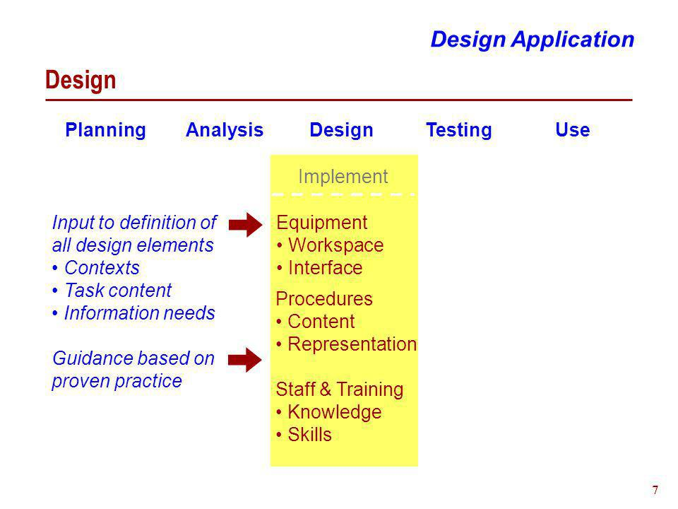 7 Design Design Application Planning Analysis Design Testing Use Equipment Workspace Interface Procedures Content Representation Implement Staff & Training Knowledge Skills Input to definition of all design elements Contexts Task content Information needs Guidance based on proven practice