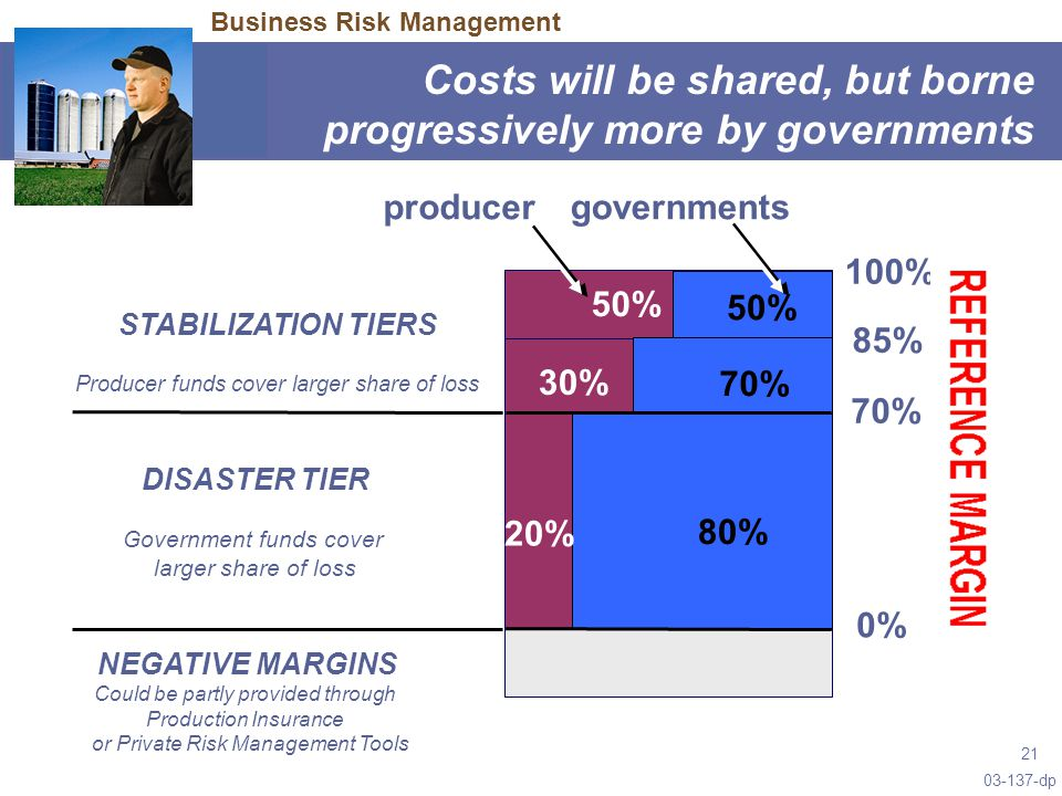 03-137-dp 21 Costs will be shared, but borne progressively more by governments 85% 0% DISASTER TIER Government funds cover larger share of loss producergovernments NEGATIVE MARGINS Could be partly provided through Production Insurance or Private Risk Management Tools 70% 50% 30% 70% 20% 80% STABILIZATION TIERS Producer funds cover larger share of loss 100% Business Risk Management