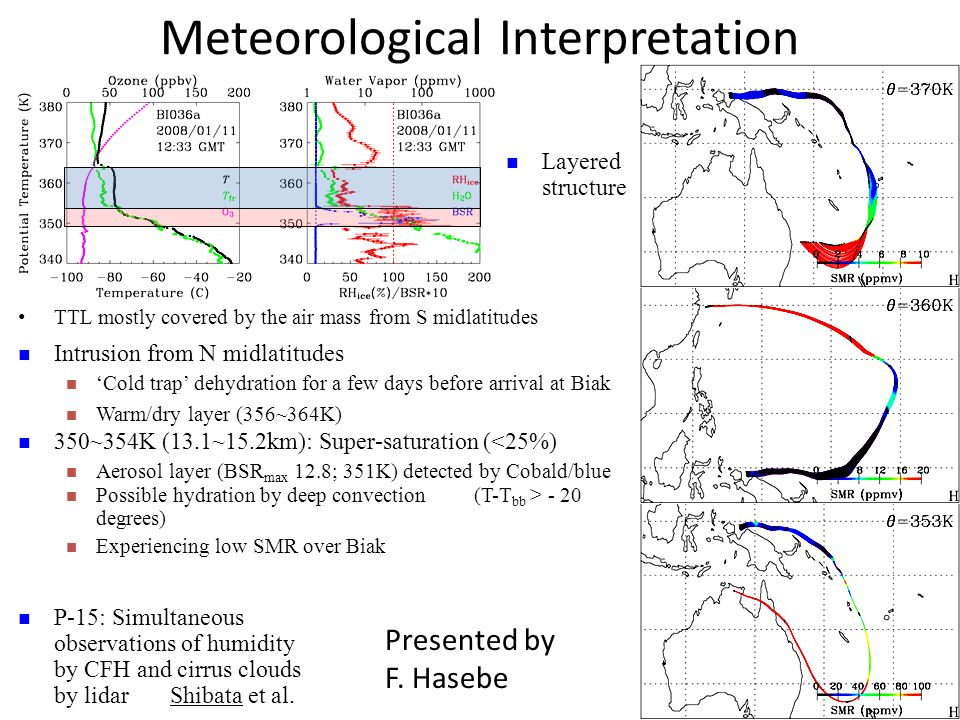 Meteorological Interpretation TTL mostly covered by the air mass from S midlatitudes 350~354K (13.1~15.2km): Super-saturation (<25%) Aerosol layer (BSR max 12.8; 351K) detected by Cobald/blue Layered structure Intrusion from N midlatitudes 'Cold trap' dehydration for a few days before arrival at Biak Warm/dry layer (356~364K) Possible hydration by deep convection (T-T bb > - 20 degrees) Experiencing low SMR over Biak P-15: Simultaneous observations of humidity by CFH and cirrus clouds by lidar Shibata et al.