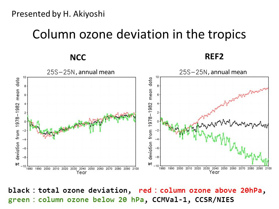 Column ozone deviation in the tropics REF2 NCC black : total ozone deviation, red : column ozone above 20hPa, green : column ozone below 20 hPa, CCMVal-1, CCSR/NIES Presented by H.