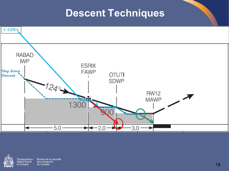 18 Descent Techniques C-GPBA Step down Descent